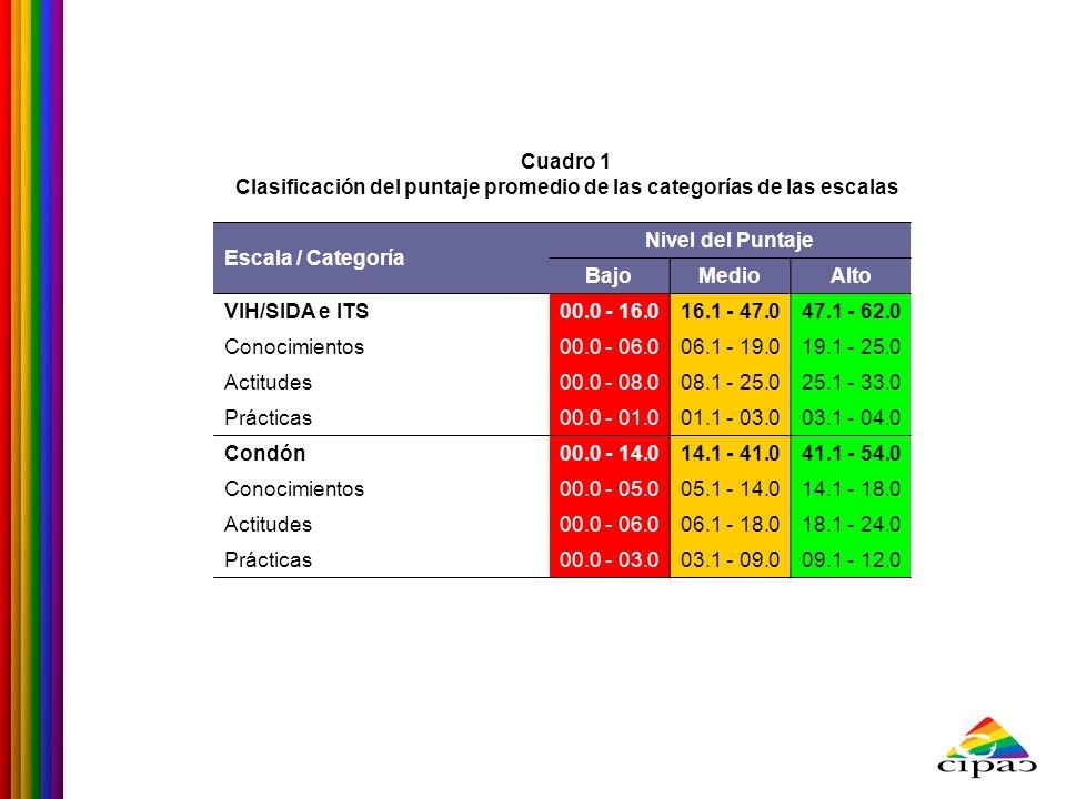 Clasificación del puntaje promedio de las categorías de las escalas