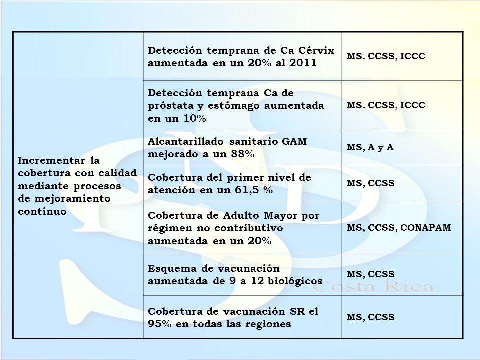 Detección temprana de Ca Cérvix aumentada en un 20% al 2011