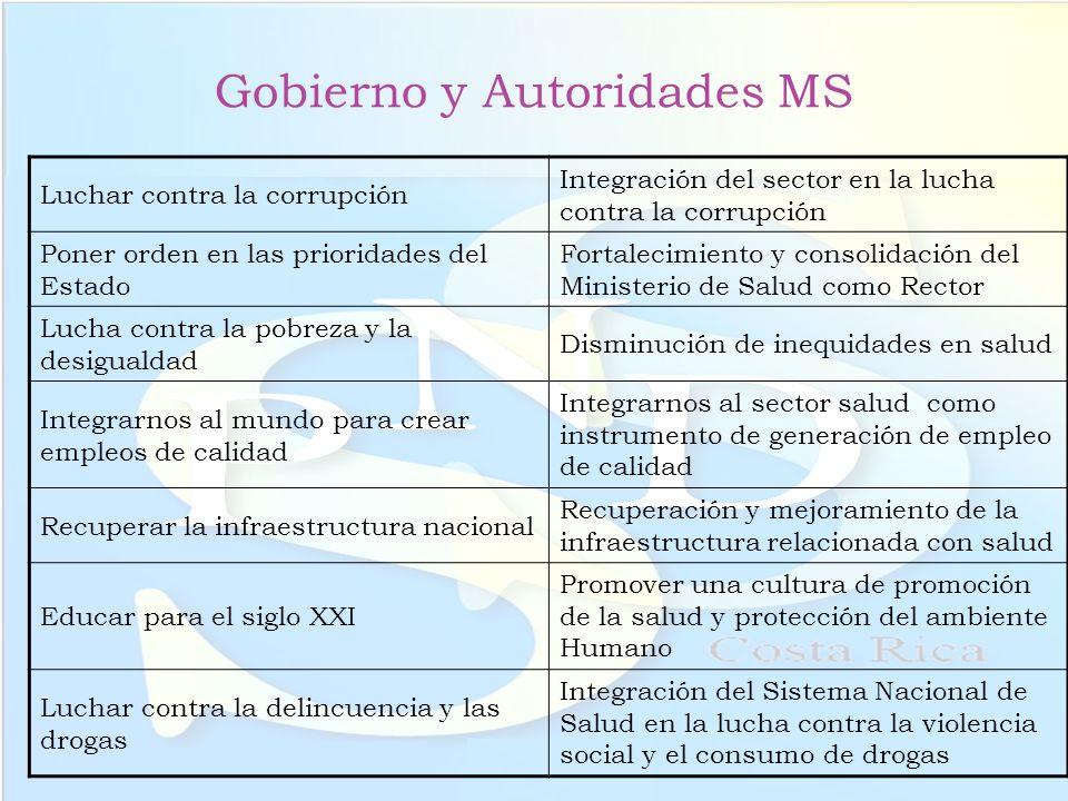 Gobierno y Autoridades MS