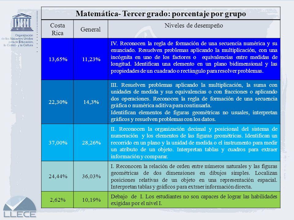 Matemática- Tercer grado: porcentaje por grupo