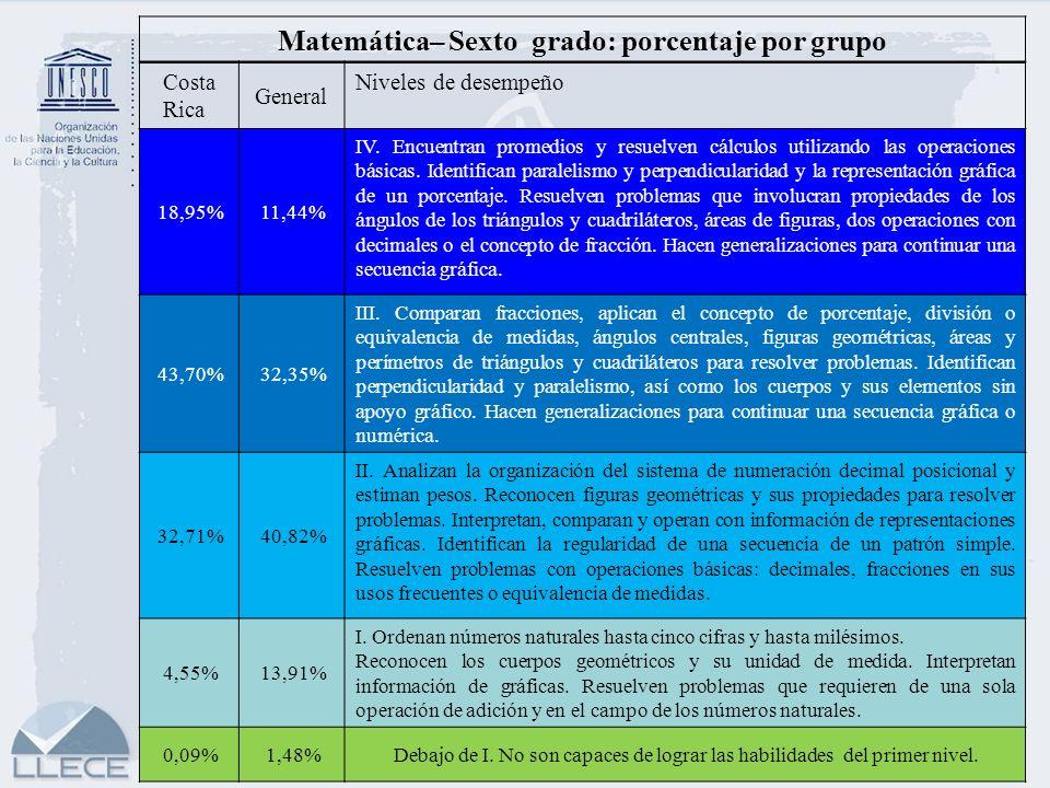Matemática– Sexto grado: porcentaje por grupo