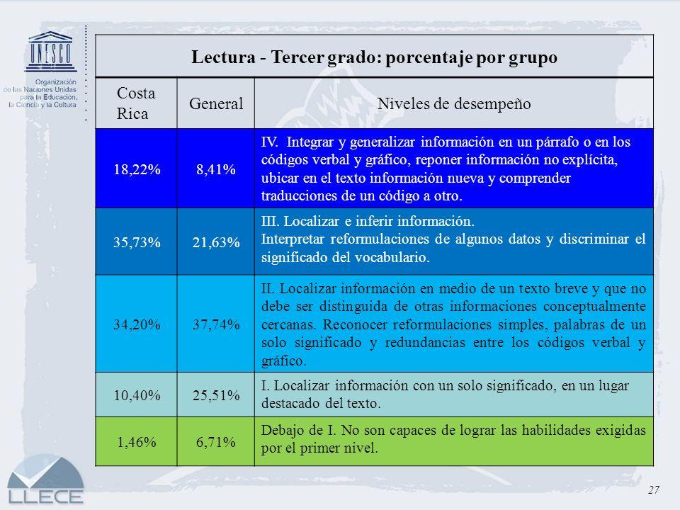 Lectura - Tercer grado: porcentaje por grupo