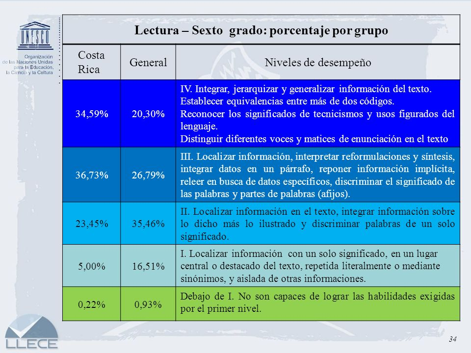 Lectura – Sexto grado: porcentaje por grupo