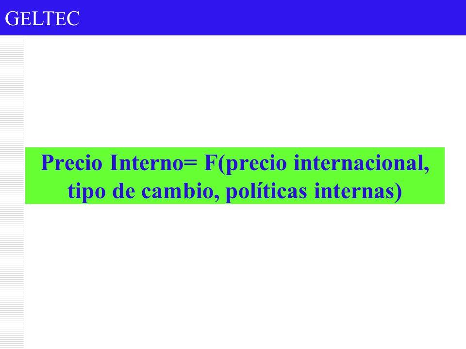 Precio Interno= F(precio internacional, tipo de cambio, políticas internas)