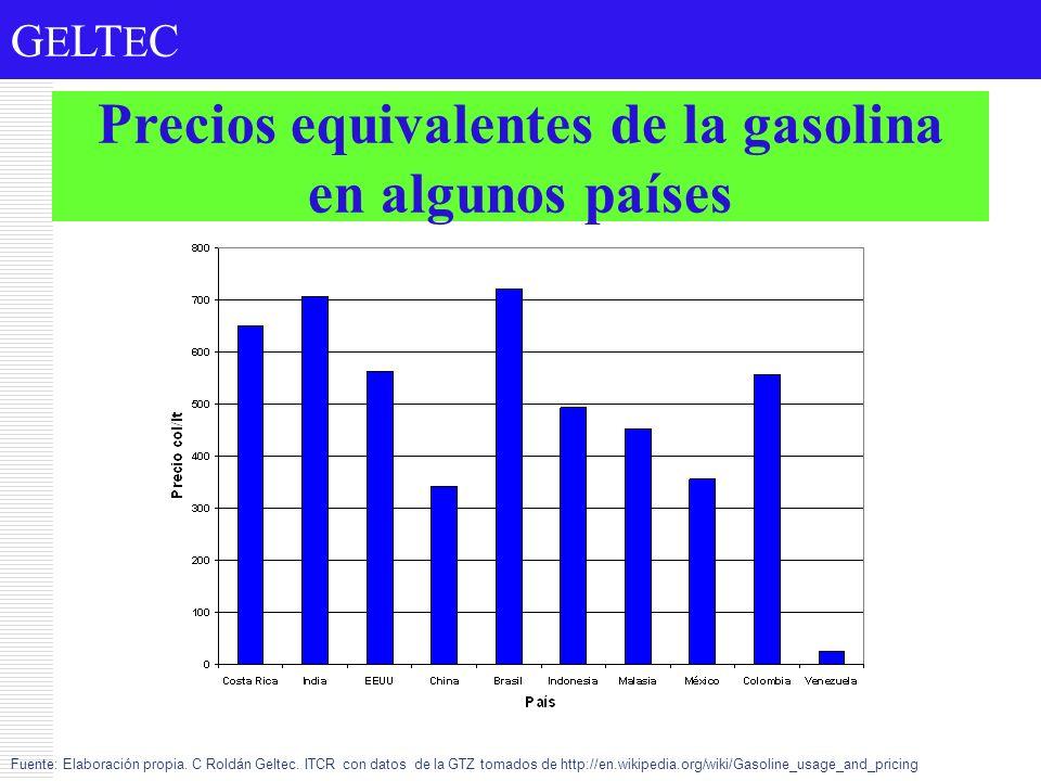 Precios equivalentes de la gasolina en algunos países