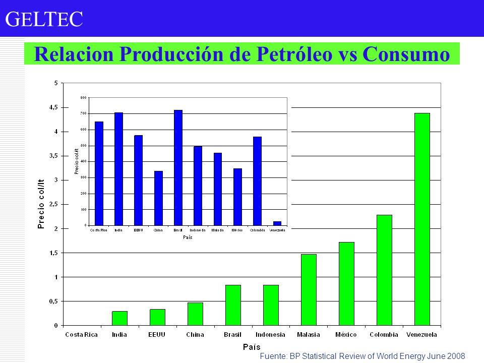 Relacion Producción de Petróleo vs Consumo