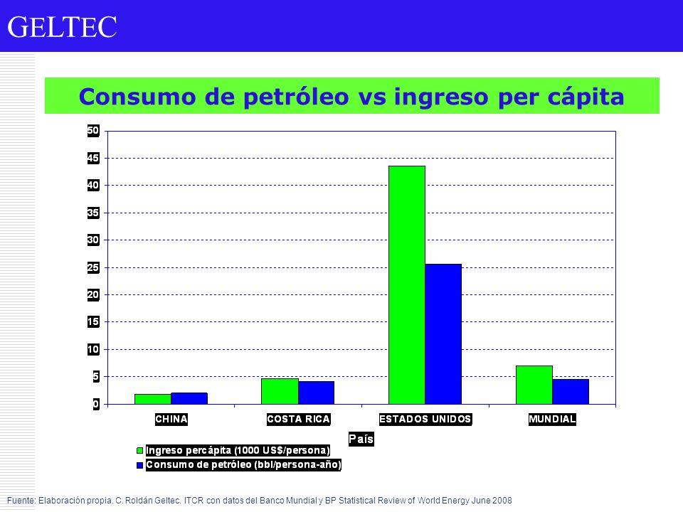 Consumo de petróleo vs ingreso per cápita