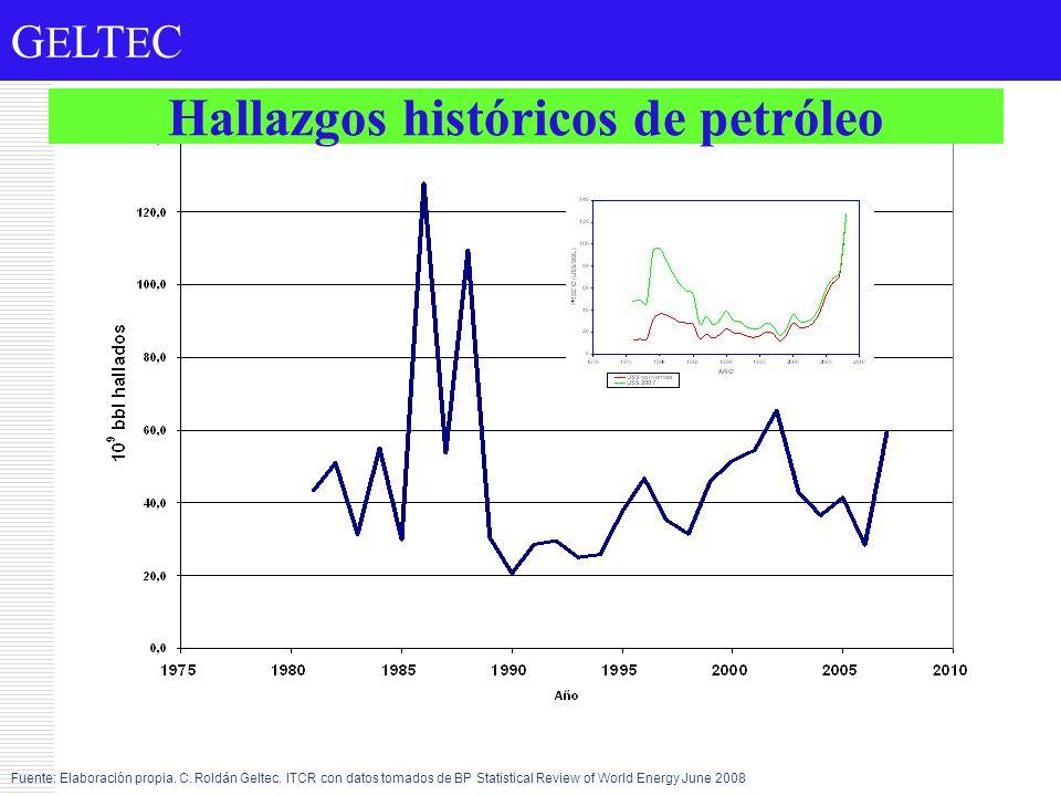 Hallazgos históricos de petróleo