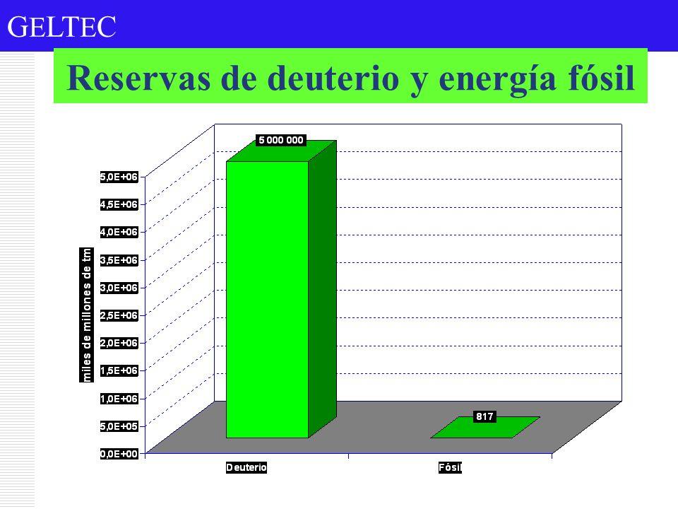 Reservas de deuterio y energía fósil
