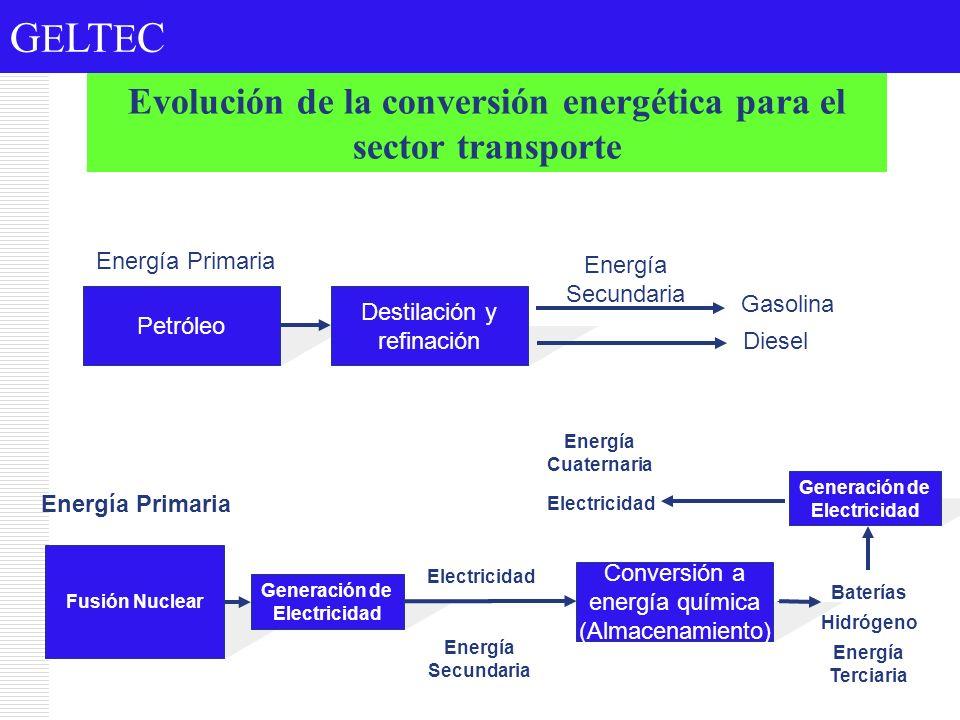 Evolución de la conversión energética para el sector transporte