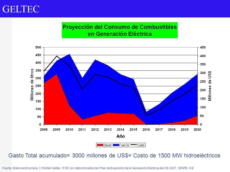 Gasto Total acumulado= 3000 millones de US$= Costo de 1500 MW hidroeléctricos