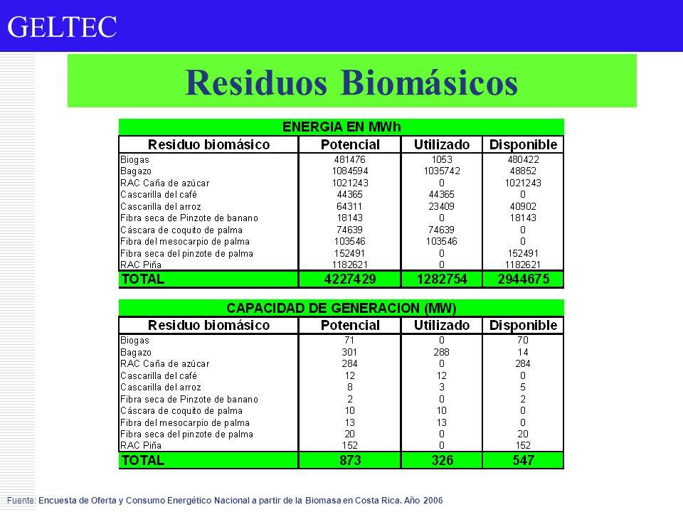 Residuos Biomásicos Fuente: Encuesta de Oferta y Consumo Energético Nacional a partir de la Biomasa en Costa Rica.