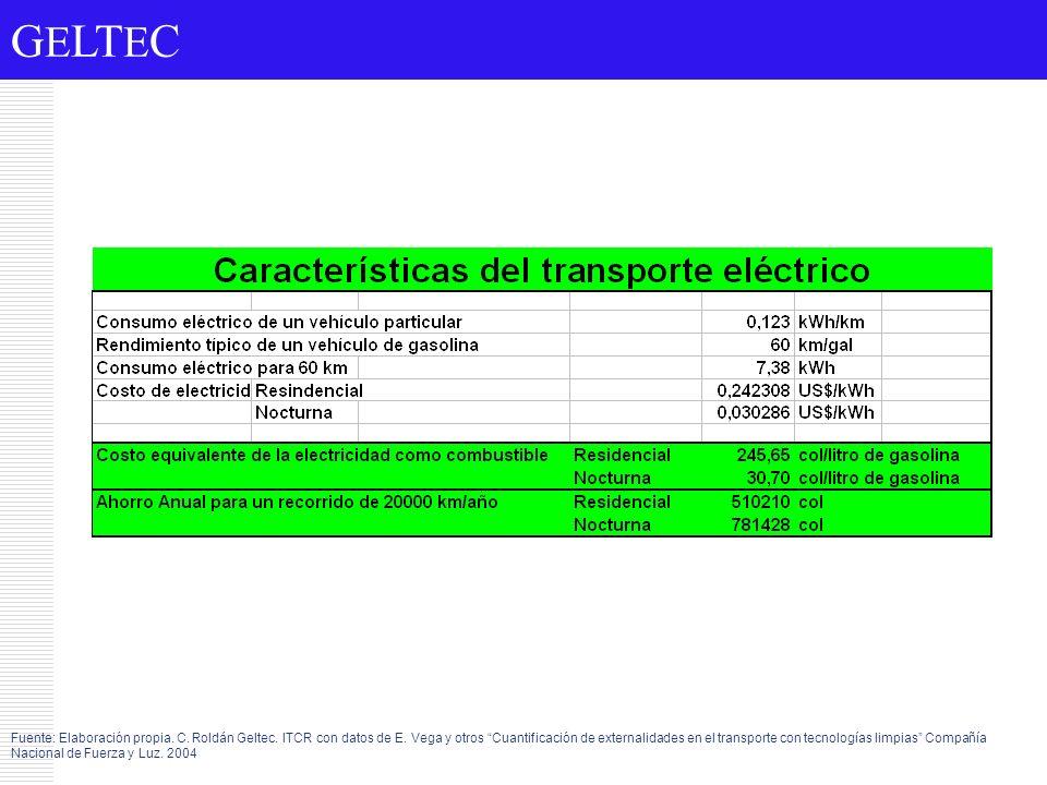 Fuente: Elaboración propia. C. Roldán Geltec. ITCR con datos de E