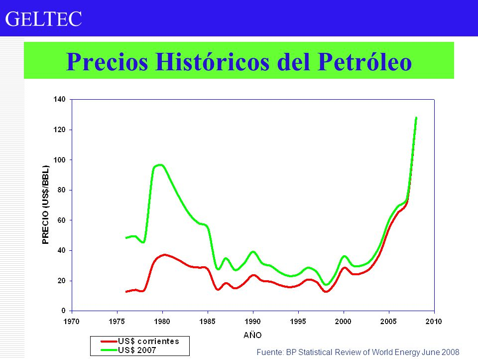 Precios Históricos del Petróleo
