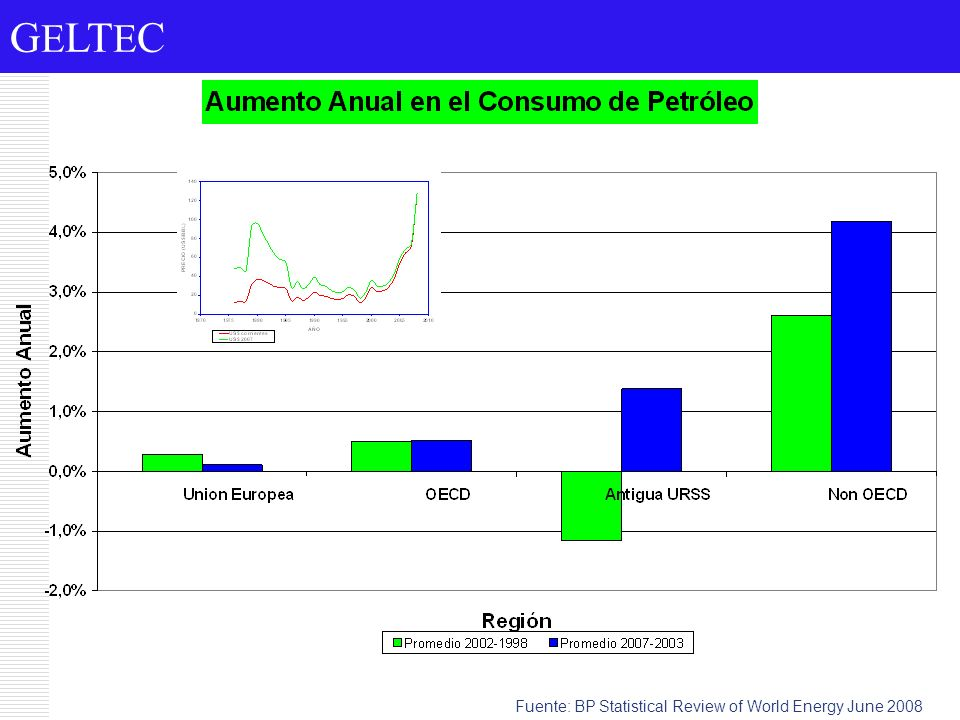 Fuente: BP Statistical Review of World Energy June 2008