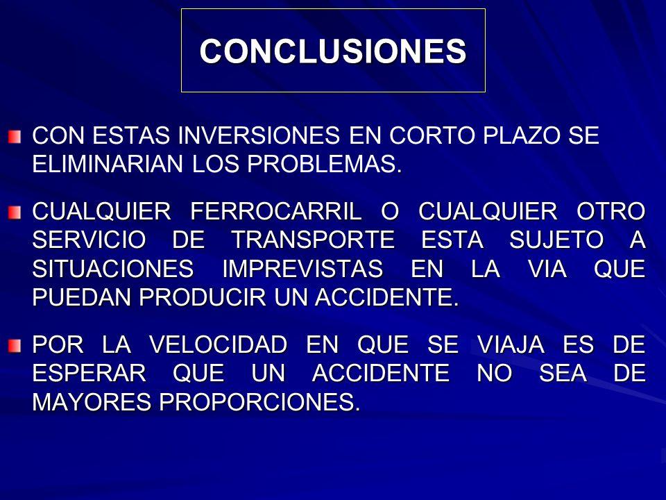 CONCLUSIONES CON ESTAS INVERSIONES EN CORTO PLAZO SE ELIMINARIAN LOS PROBLEMAS.