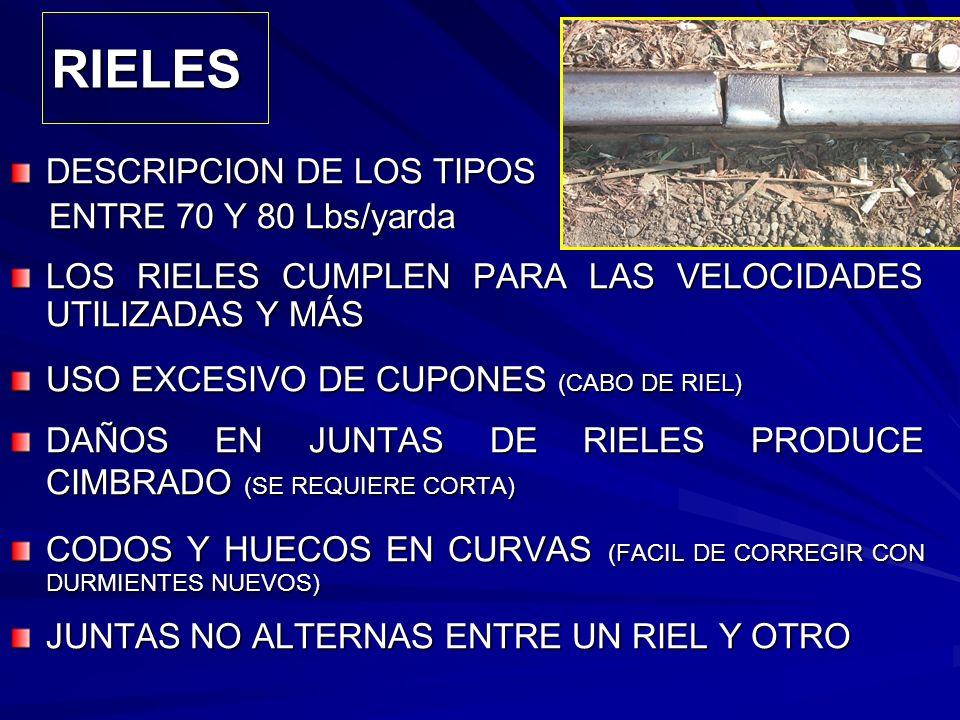 RIELES DESCRIPCION DE LOS TIPOS ENTRE 70 Y 80 Lbs/yarda