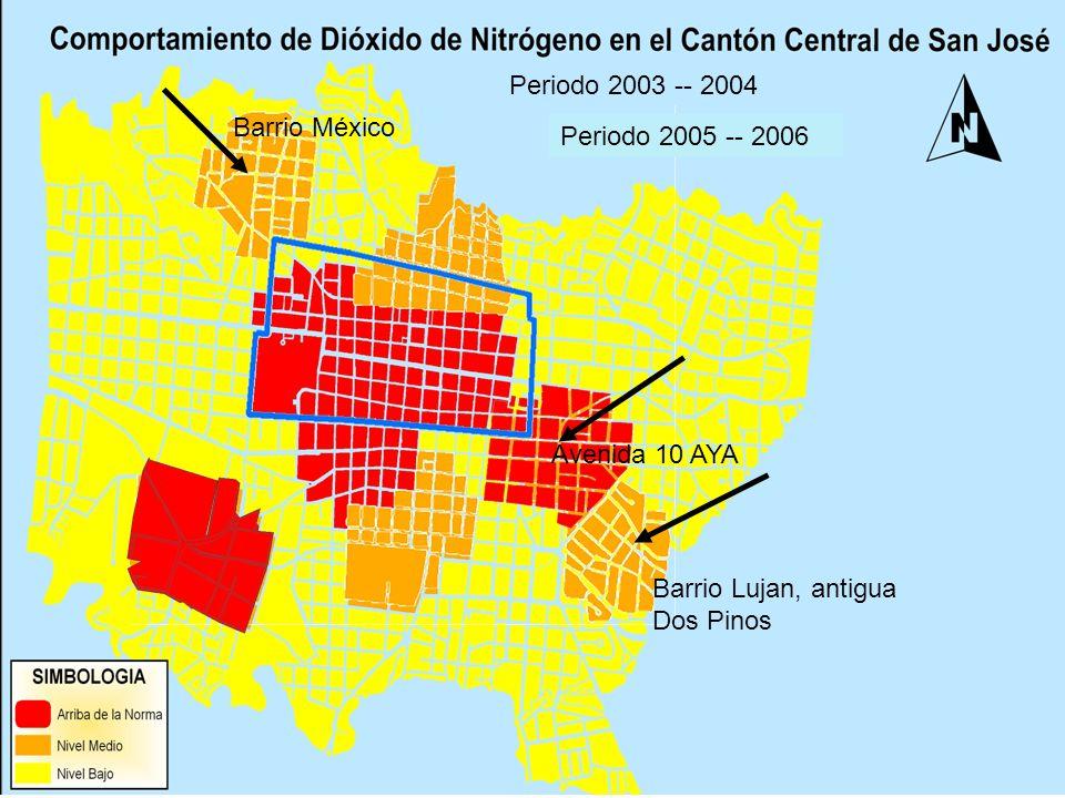 Periodo 2003 -- 2004 Barrio México. Periodo 2004 -- 2005.