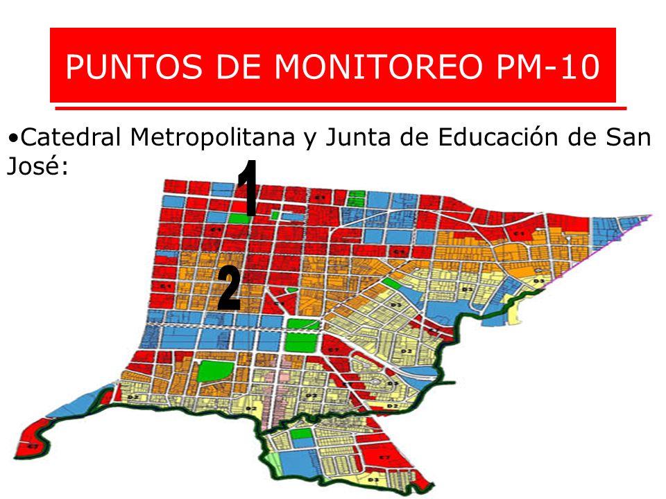 PUNTOS DE MONITOREO PM-10