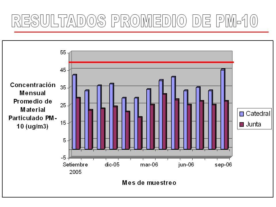 RESULTADOS PROMEDIO DE PM-10