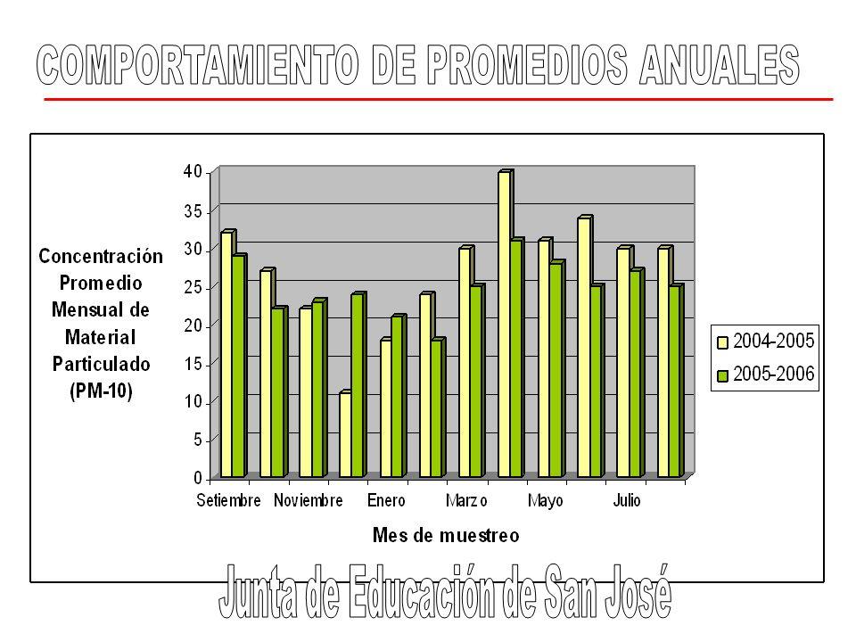 COMPORTAMIENTO DE PROMEDIOS ANUALES Junta de Educación de San José