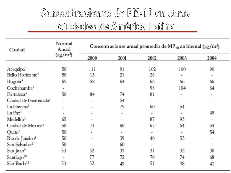 Concentraciones de PM-10 en otras ciudades de América Latina
