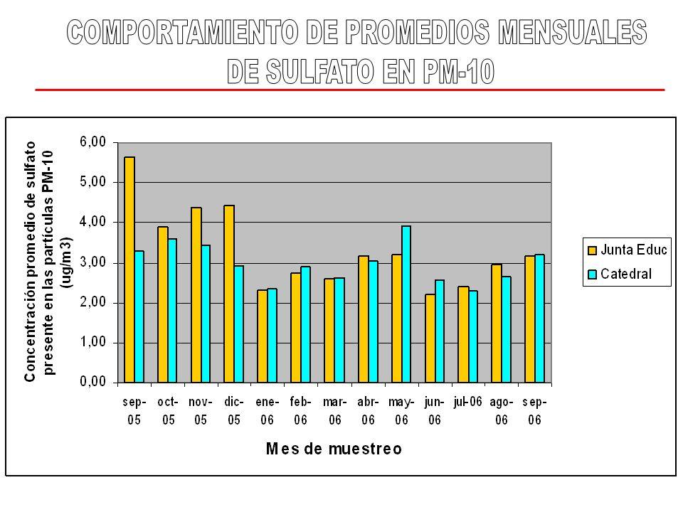 COMPORTAMIENTO DE PROMEDIOS MENSUALES