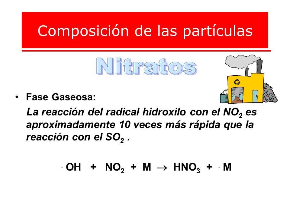Composición de las partículas