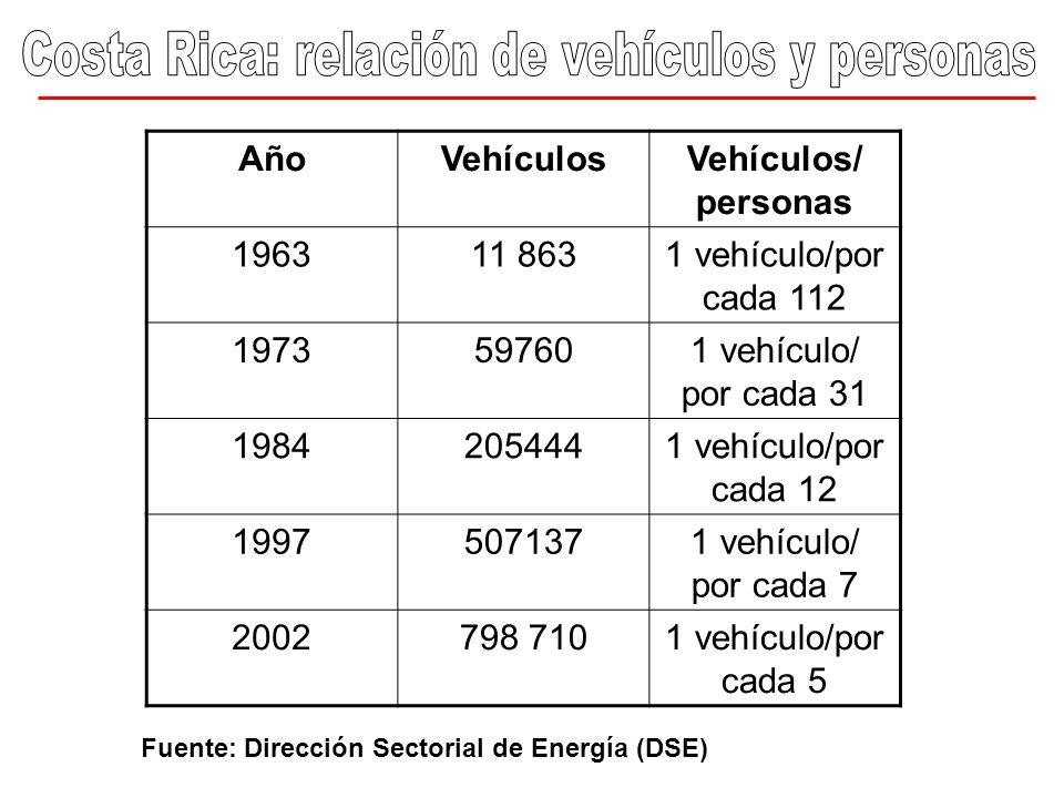 Costa Rica: relación de vehículos y personas