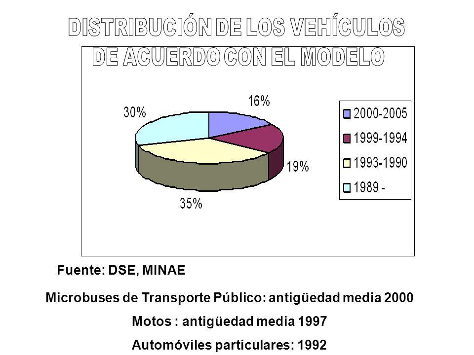 Microbuses de Transporte Público: antigüedad media 2000