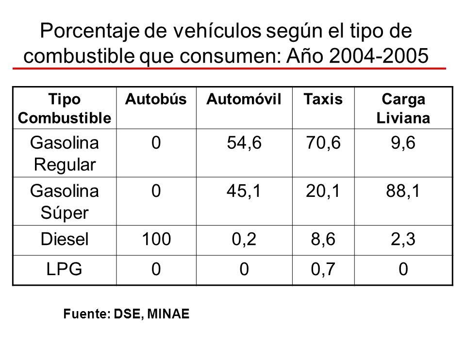 Porcentaje de vehículos según el tipo de combustible que consumen: Año 2004-2005