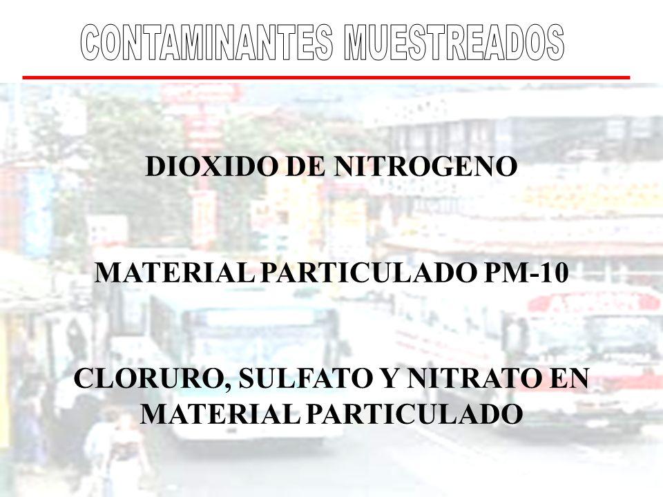 MATERIAL PARTICULADO PM-10