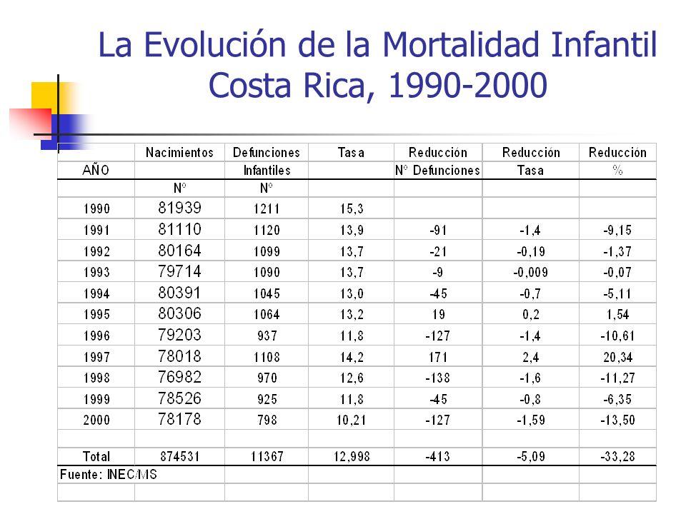 La Evolución de la Mortalidad Infantil Costa Rica, 1990-2000