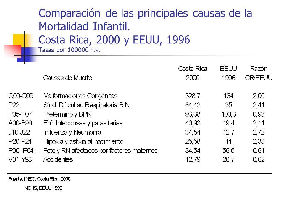 Comparación de las principales causas de la Mortalidad Infantil