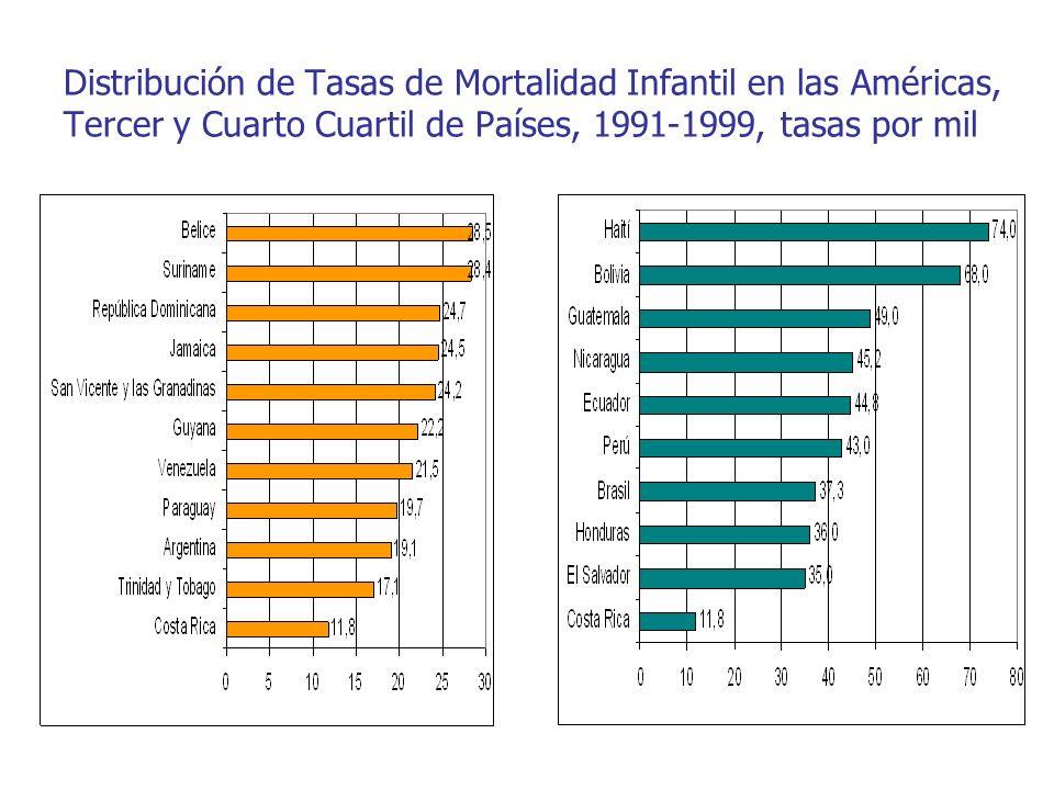Distribución de Tasas de Mortalidad Infantil en las Américas, Tercer y Cuarto Cuartil de Países, 1991-1999, tasas por mil