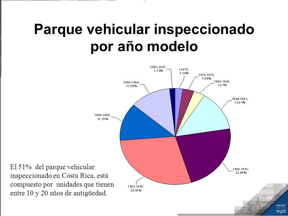 Parque vehicular inspeccionado por año modelo