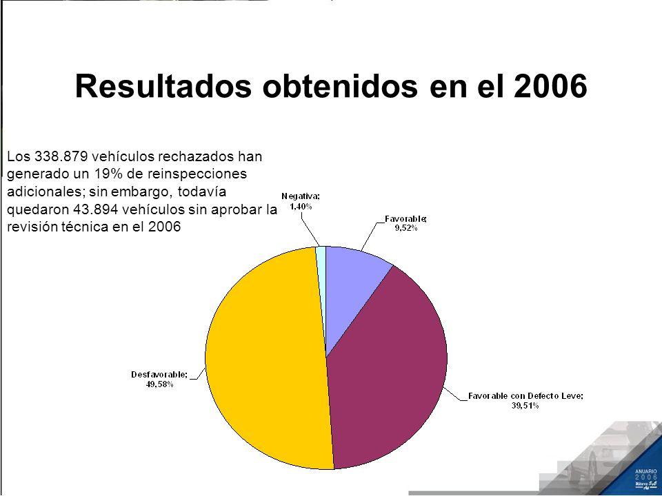 Resultados obtenidos en el 2006