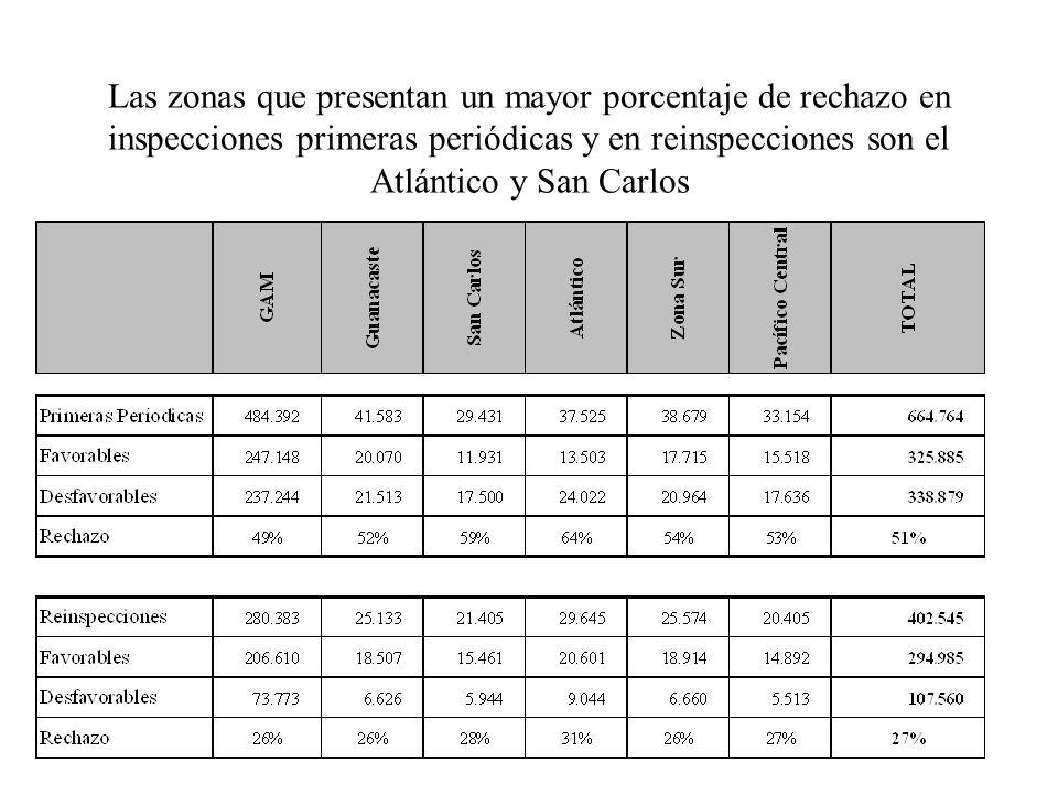 Las zonas que presentan un mayor porcentaje de rechazo en inspecciones primeras periódicas y en reinspecciones son el Atlántico y San Carlos