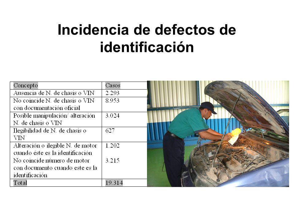 Incidencia de defectos de identificación