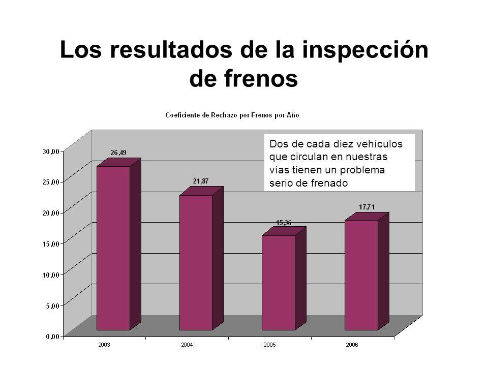Los resultados de la inspección de frenos