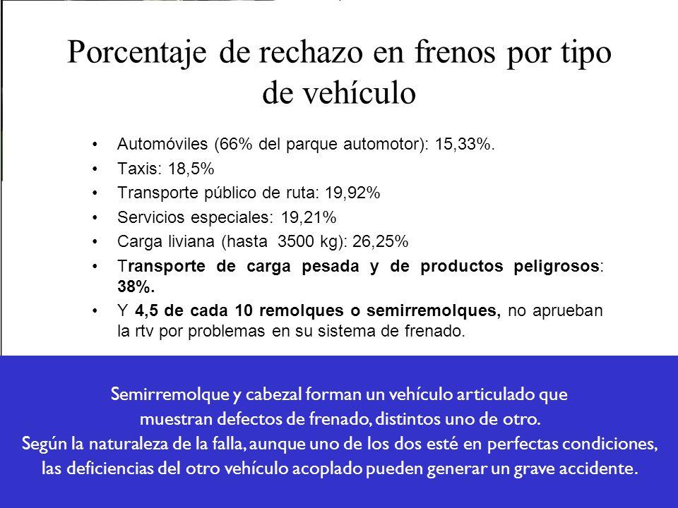 Porcentaje de rechazo en frenos por tipo de vehículo