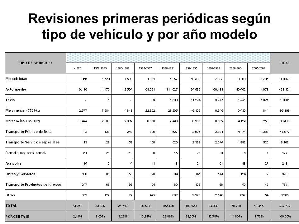 Revisiones primeras periódicas según tipo de vehículo y por año modelo