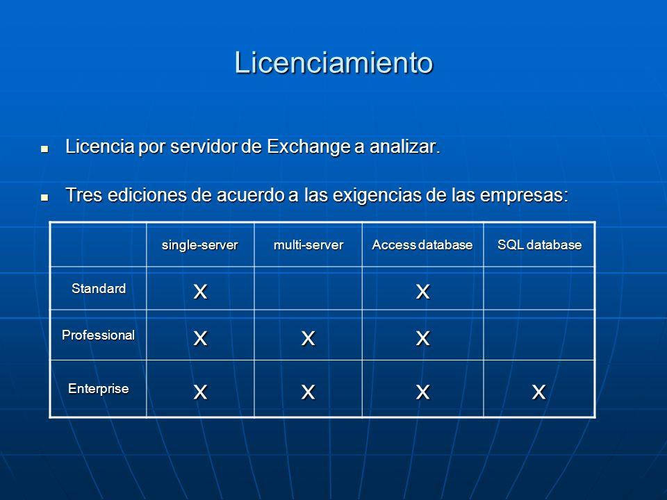 Licenciamiento x Licencia por servidor de Exchange a analizar.