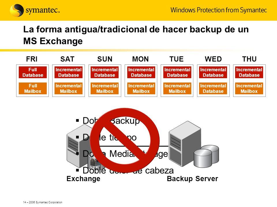 La forma antigua/tradicional de hacer backup de un MS Exchange