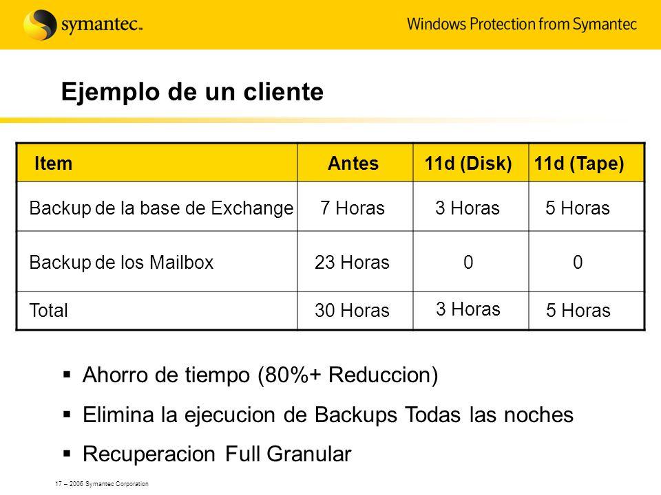 Ejemplo de un cliente Ahorro de tiempo (80%+ Reduccion)