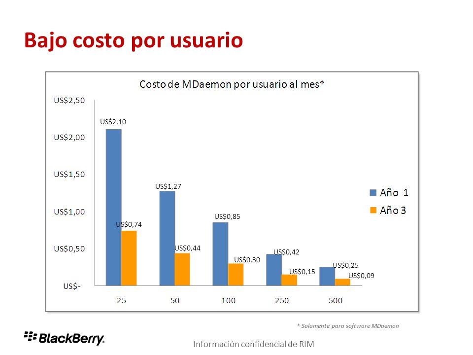 Bajo costo por usuario Información confidencial de RIM US$2,10 US$1,27