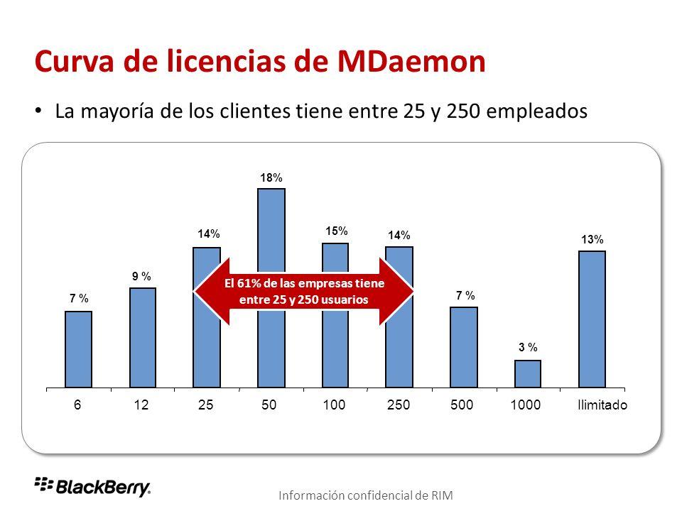 Curva de licencias de MDaemon