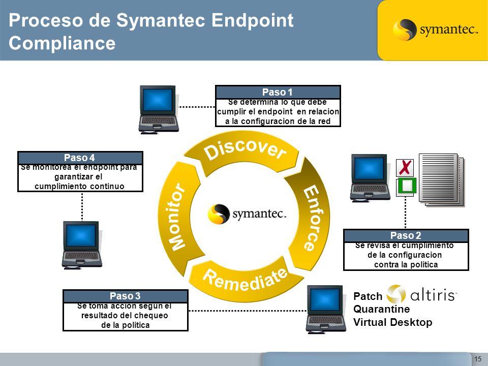 Proceso de Symantec Endpoint Compliance