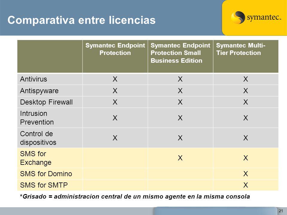 Comparativa entre licencias