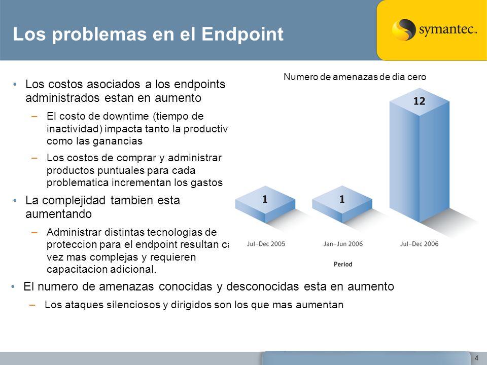 Los problemas en el Endpoint